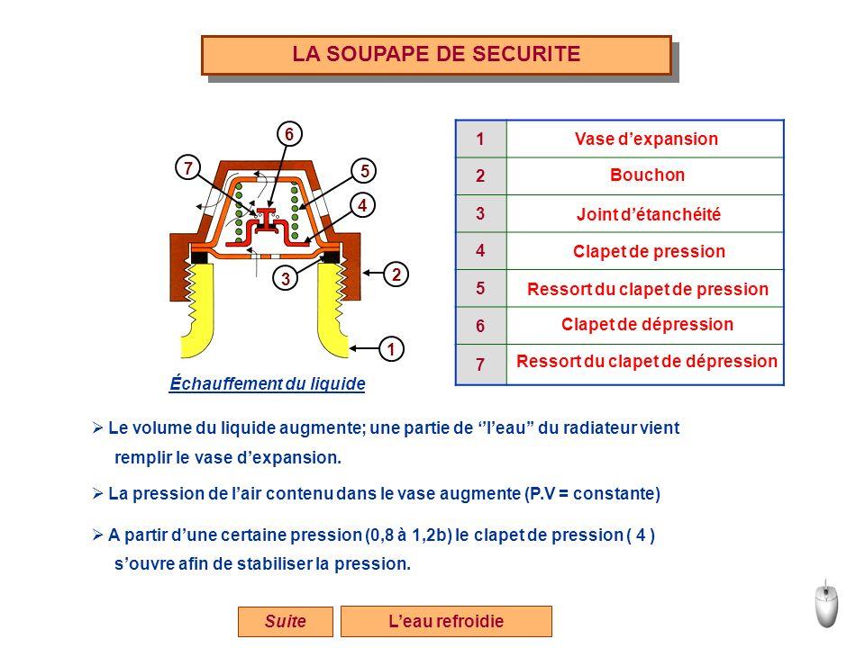 LA SOUPAPE DE SECURITE Leau refroidie 1 3 4 5 2 6 7 1 2 3 4 5 6 7 Vase dexpansion Bouchon Joint détanchéité Clapet de pression Ressort du clapet de pr
