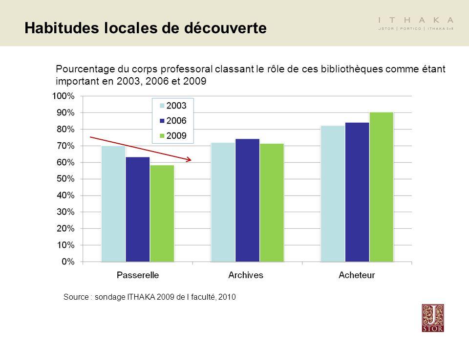 Source : ITHAKA 2009 Faculty Survey, 2010 Habitudes locales de découverte Base de départ de la recherche, identifiée par le corps professoral en 2003, 2006 et 2009 Source : sondage ITHAKA 2009 de l faculté, 2010