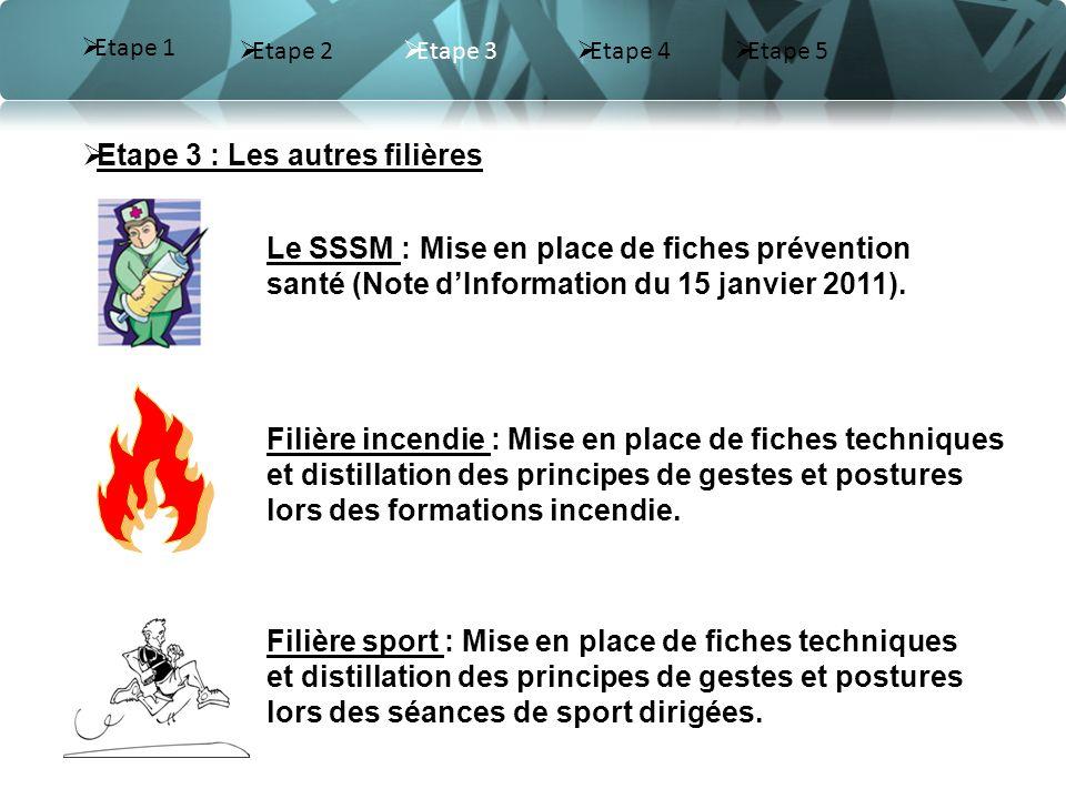 Etape 3 Etape 4 Etape 3 : Les autres filières Filière incendie : Mise en place de fiches techniques et distillation des principes de gestes et postures lors des formations incendie.