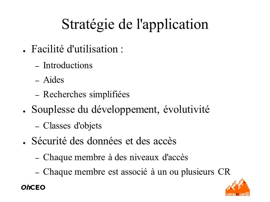 Stratégie de l'application Facilité d'utilisation : – Introductions – Aides – Recherches simplifiées Souplesse du développement, évolutivité – Classes