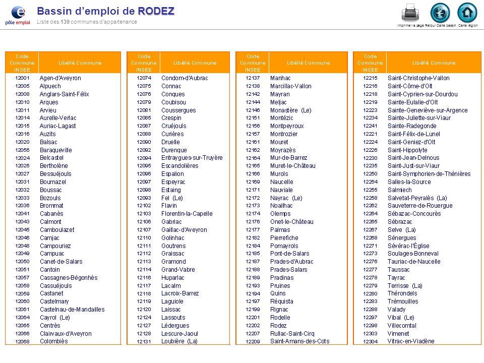 RODEZ Bassin demploi de RODEZ Liste des 139 communes dappartenance Carte région Retour Carte bassin Imprimer la page