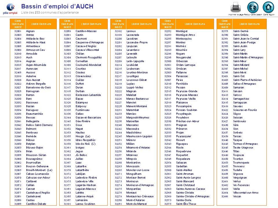 AUCH Bassin demploi dAUCH Liste des 233 communes dappartenance Carte région Retour Carte bassin Imprimer la page