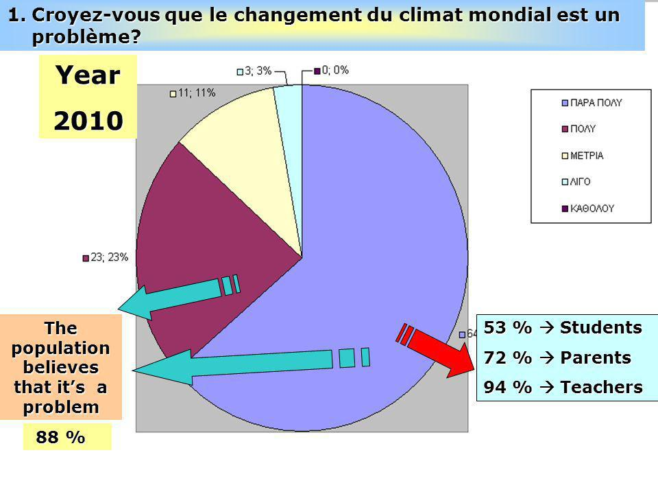 53 % Students 72 % Parents 94 % Teachers The population believes that its a problem 88 % Year2010 1.Croyez-vous que le changement du climat mondial est un problème