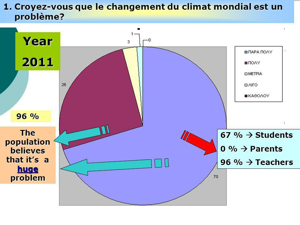 67 % Students 0 % Parents 96 % Teachers The population believes that its a huge problem 96 % Year2011 1.Croyez-vous que le changement du climat mondial est un problème