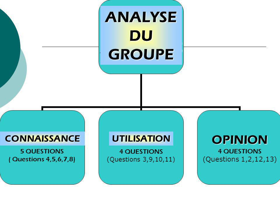 GROUPANALYSIS KNOWLEDGE 5 QUESTIONS ( Questions 4,5,6,7,8)USAGE 4 QUESTIONS (Questions 3,9,10,11)OPINION 4 QUESTIONS (Questions 1,2,12,13) ANALYSE DU GROUPE UTILISATIONCONNAISSANCE