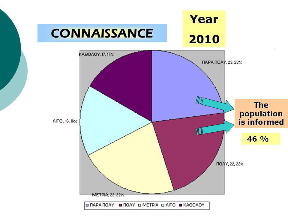 KNOWLEDGE The population is informed 46 % Year2010 CONNAISSANCE