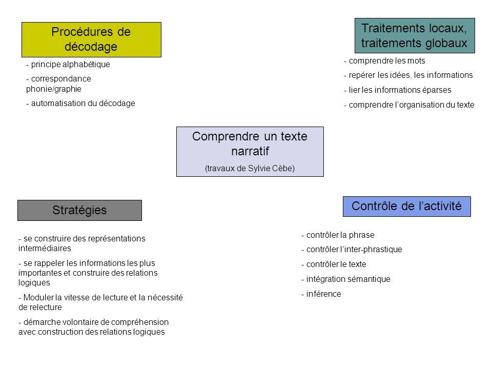 Comprendre un texte narratif (travaux de Sylvie Cèbe) Procédures de décodage Traitements locaux, traitements globaux Stratégies Contrôle de lactivité