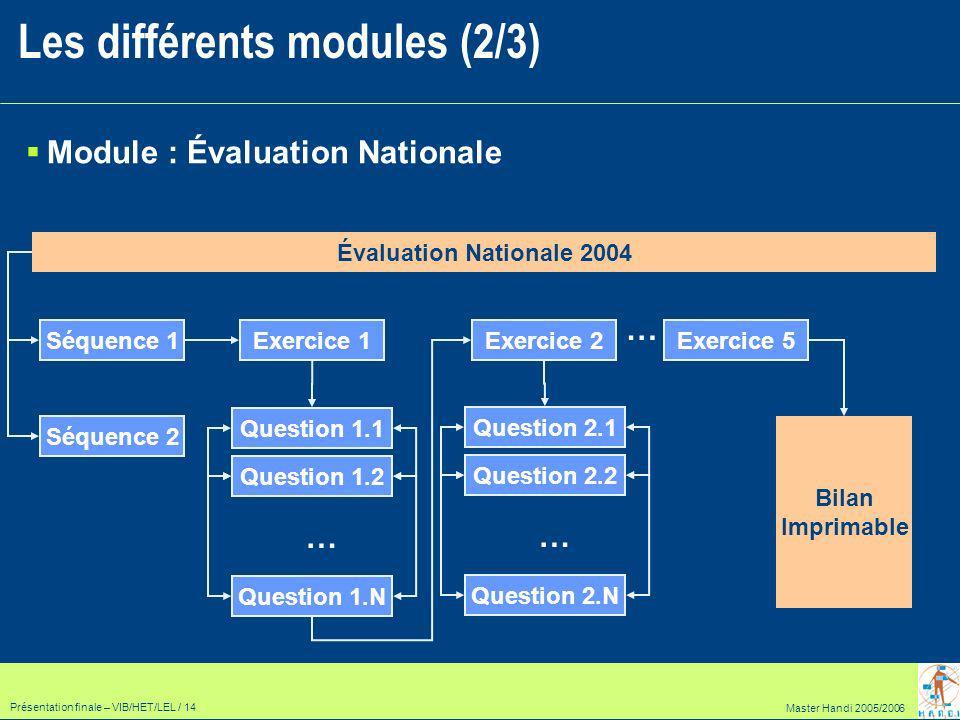 Master Handi 2005/2006 Présentation finale – VIB/HET/LEL / 14 Module : Évaluation Nationale Les différents modules (2/3) Évaluation Nationale 2004 Séquence 1Exercice 1 Séquence 2 … Exercice 5 Question 1.1 Question 1.2 … Question 1.N Exercice 2 Question 2.1 Question 2.2 … Question 2.N Bilan Imprimable