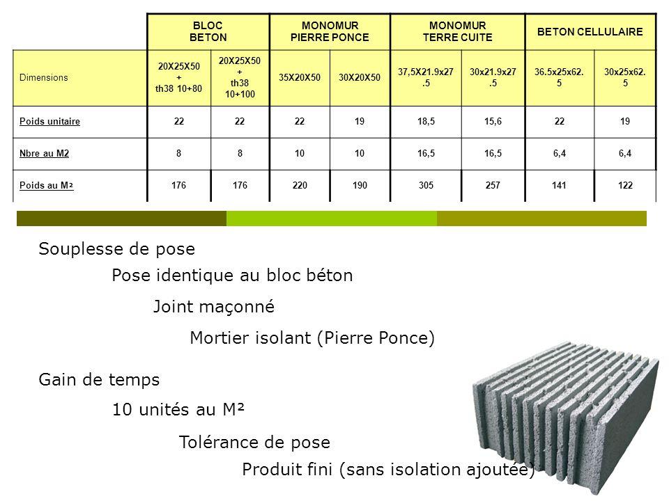 Souplesse de pose Gain de temps Pose identique au bloc béton Joint maçonné Mortier isolant (Pierre Ponce) 10 unités au M² Produit fini (sans isolation