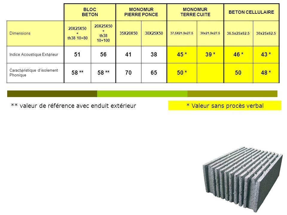 BLOC BETON MONOMUR PIERRE PONCE MONOMUR TERRE CUITE BETON CELLULAIRE Dimensions 20X25X50 + th38 10+80 20X25X50 + th38 10+100 35X20X5030X25X50 37,5X21.