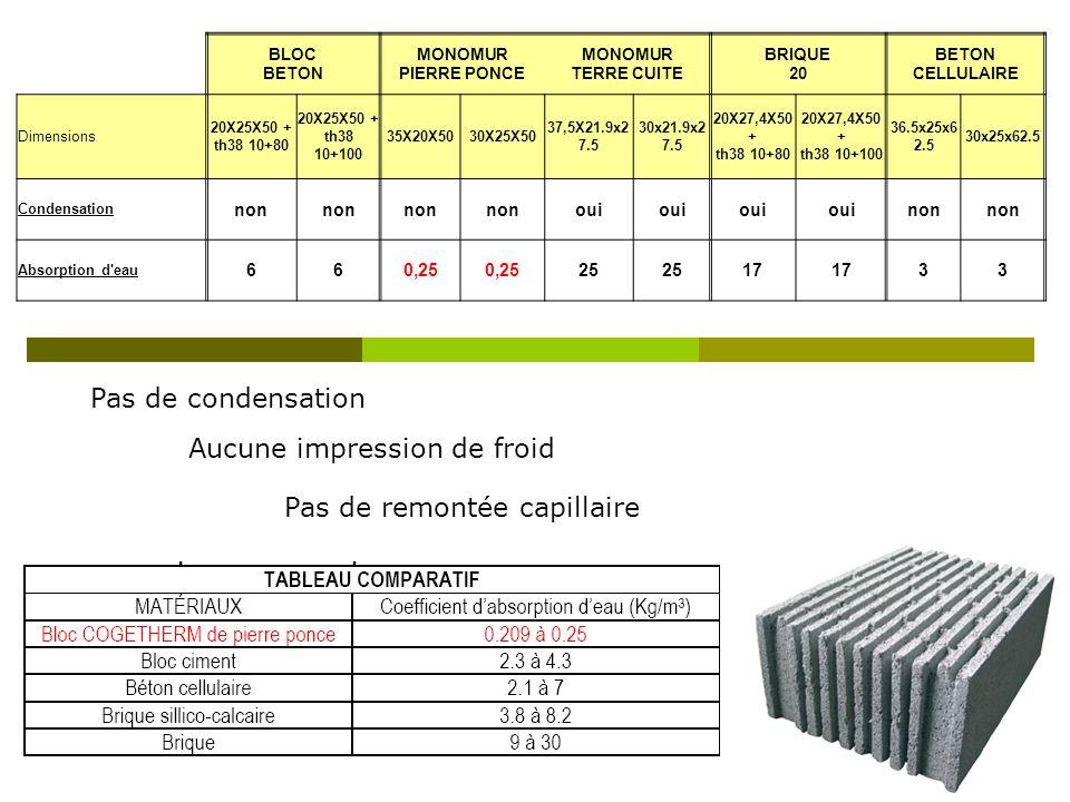 BLOC BETON MONOMUR PIERRE PONCE MONOMUR TERRE CUITE BRIQUE 20 BETON CELLULAIRE Dimensions 20X25X50 + th38 10+80 20X25X50 + th38 10+100 35X20X5030X25X5