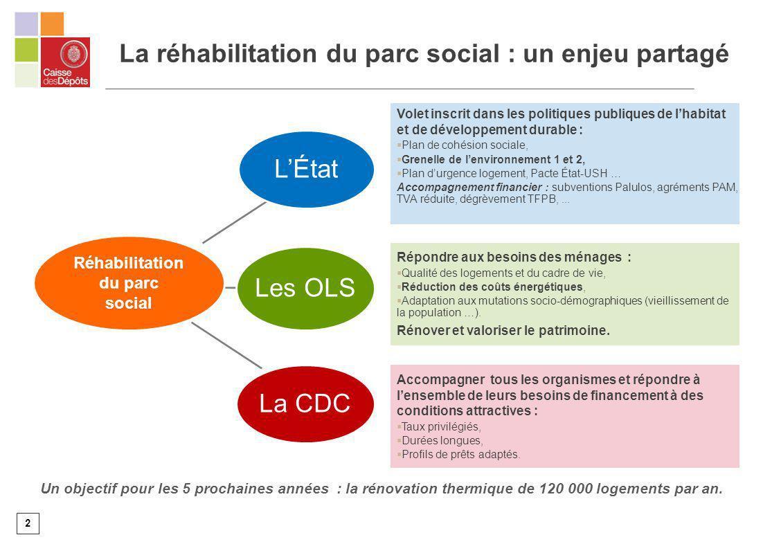 2 La réhabilitation du parc social : un enjeu partagé LÉtat Volet inscrit dans les politiques publiques de lhabitat et de développement durable : Plan