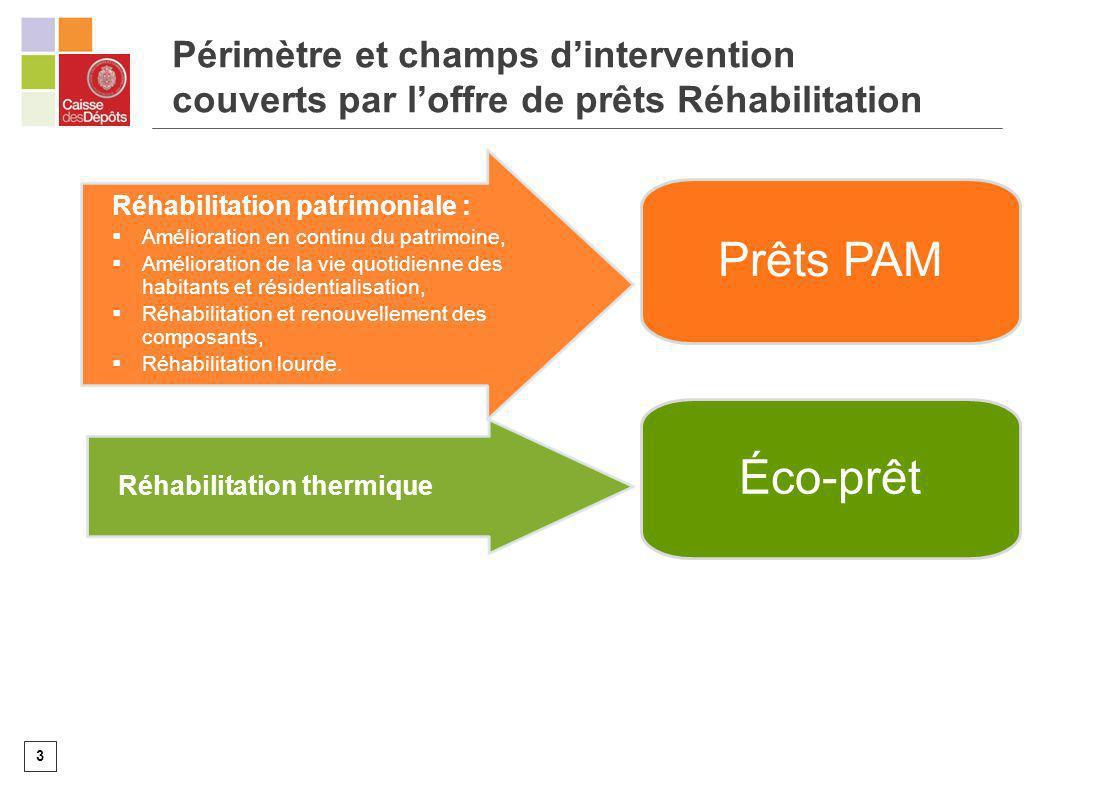 3 Périmètre et champs dintervention couverts par loffre de prêts Réhabilitation Réhabilitation du parc social Réhabilitation patrimoniale : Améliorati