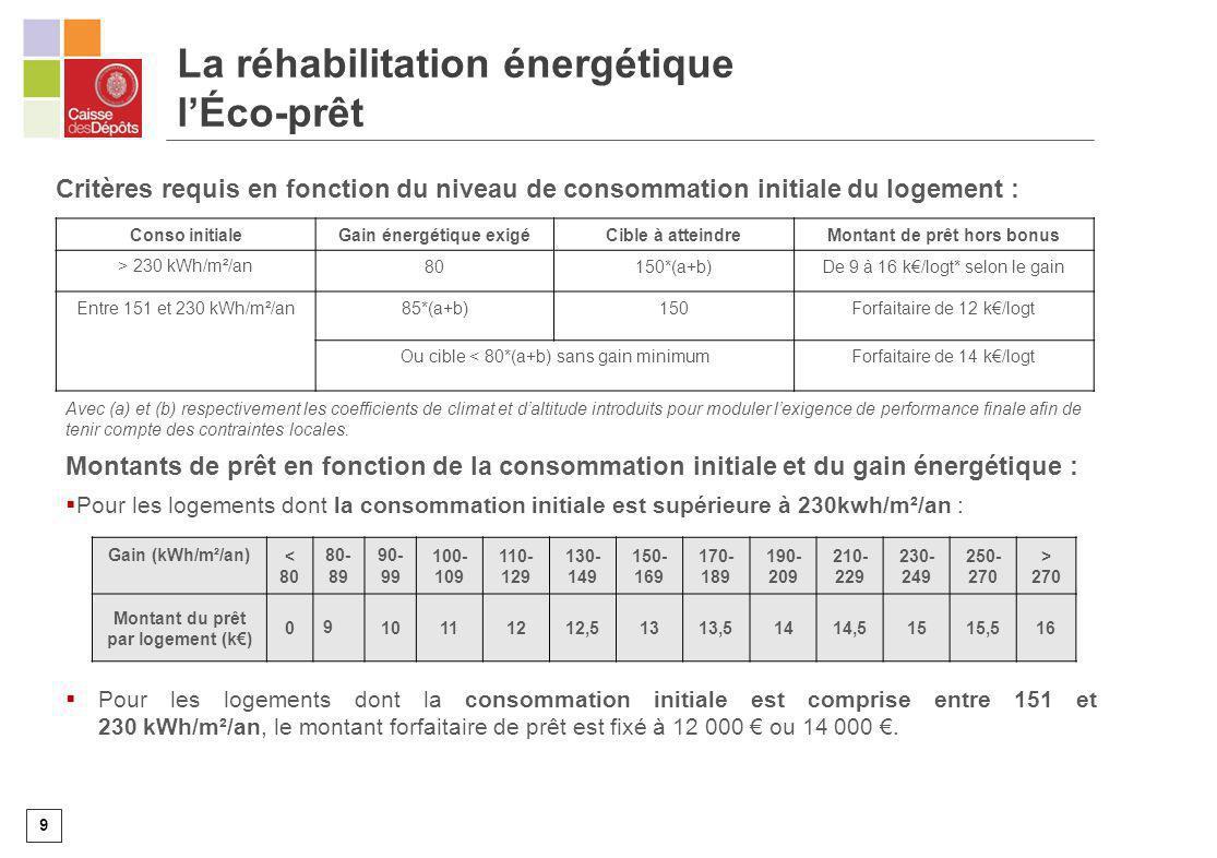 9 Conso initialeGain énergétique exigéCible à atteindreMontant de prêt hors bonus > 230 kWh/m²/an80150*(a+b)De 9 à 16 k/logt* selon le gain Entre 151