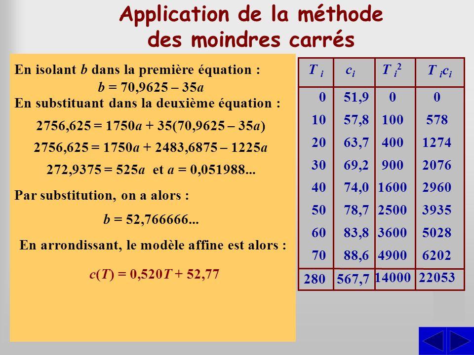 S Application de la méthode des moindres carrés Utiliser la méthode des moindres carrés pour trouver un modèle décrivant la relation entre la températ