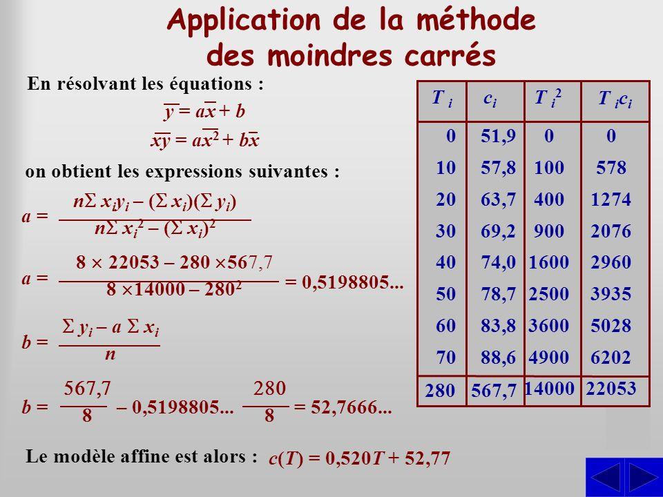 S Application de la méthode des moindres carrés En résolvant les équations : 0 10 20 30 40 50 60 70 51,9 57,8 63,7 69,2 74,0 78,7 83,8 88,6 T i cici 0
