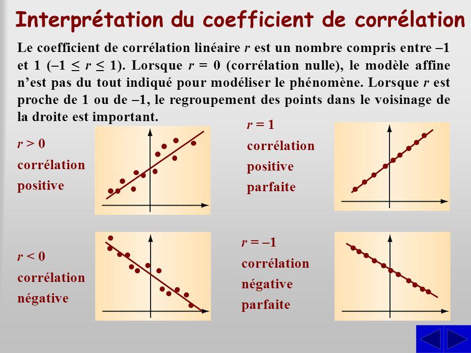 Interprétation du coefficient de corrélation Le coefficient de corrélation linéaire r est un nombre compris entre –1 et 1 (–1 r 1). Lorsque r = 0 (cor