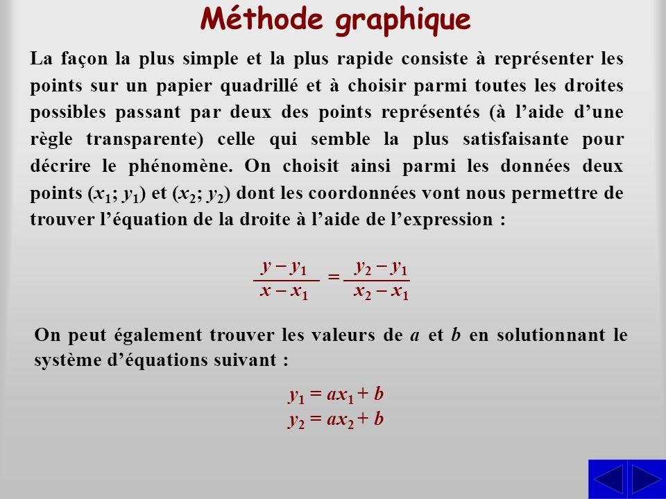 Méthode graphique La façon la plus simple et la plus rapide consiste à représenter les points sur un papier quadrillé et à choisir parmi toutes les dr