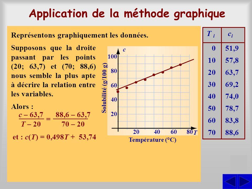 S Le tableau ci-contre donne la solubilité du bromure de potassium dans leau en fonction de la température de leau. La température T est donnée en deg