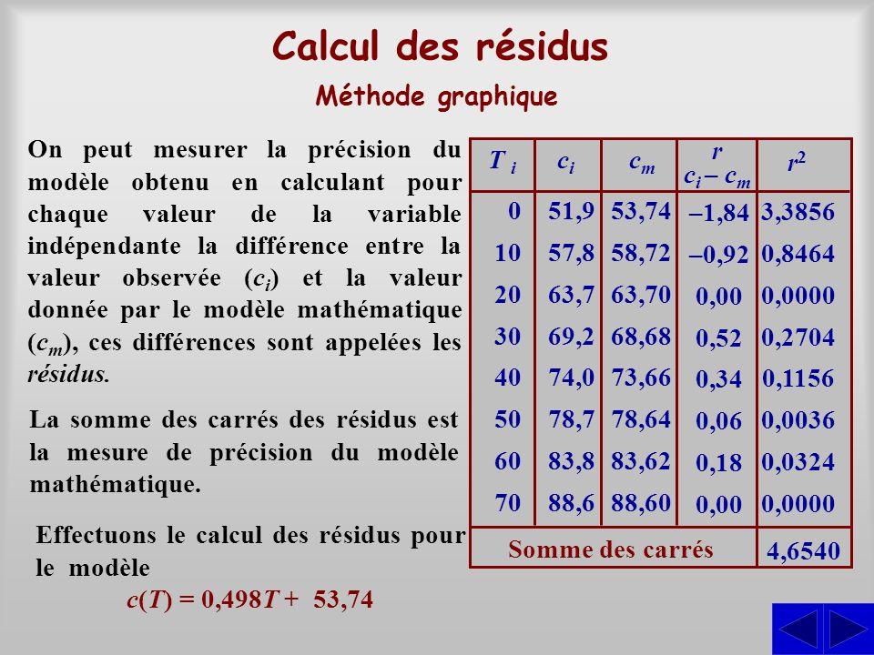 0 10 20 30 40 50 60 70 51,9 57,8 63,7 69,2 74,0 78,7 83,8 88,6 T i cici On peut mesurer la précision du modèle obtenu en calculant pour chaque valeur