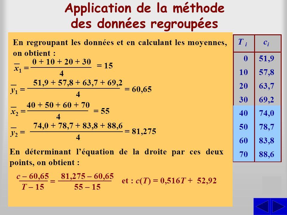 0 10 20 30 40 50 60 70 51,9 57,8 63,7 69,2 74,0 78,7 83,8 88,6 T i cici Calcul des résidus 52,92 58,08 63,24 68,40 73,56 78,72 83,88 89,04 r c i – c m –1,02 –0,28 0,46 0,80 0,44 –0,02 –0,08 –0,44 Effectuons le calcul des résidus pour le modèle c(T) = 0,516T + 52,92 2,3644 Somme des carrés cmcm r2r2 1,0404 0,0784 0,2116 0,6400 0,1936 0,0004 0,0064 0,1936 Méthode des données regroupées On constate que la somme des carrés des résidus est inférieure à celle du modèle obtenu par la méthode graphique.