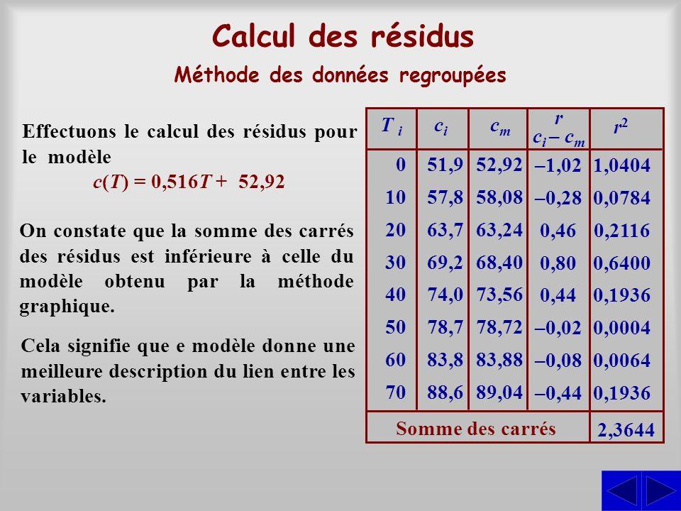 Méthode des moindres carrés Cette méthode consiste à calculer : Les paramètres a et b de la droite cherchée sont alors obtenus en solutionnant le système déquations :, la moyenne des valeurs de la variable indépendante; x, la moyenne des carrés des valeurs de la variable indépendante; x2x2, la moyenne des valeurs de la variable dépendante; y, la moyenne des produits des valeurs des deux variables.xy y = ax + b xy = ax 2 + bx En pratique, on détermine les valeurs moyennes dans un tableau en utilisant de préférence un tableur électronique.
