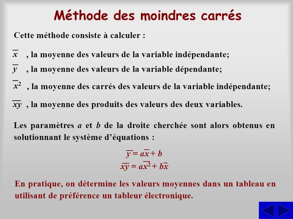 S Application de la méthode des moindres carrés Utiliser la méthode des moindres carrés pour trouver un modèle décrivant la relation entre la température T et la solubilité c à partir des données ci-contre.