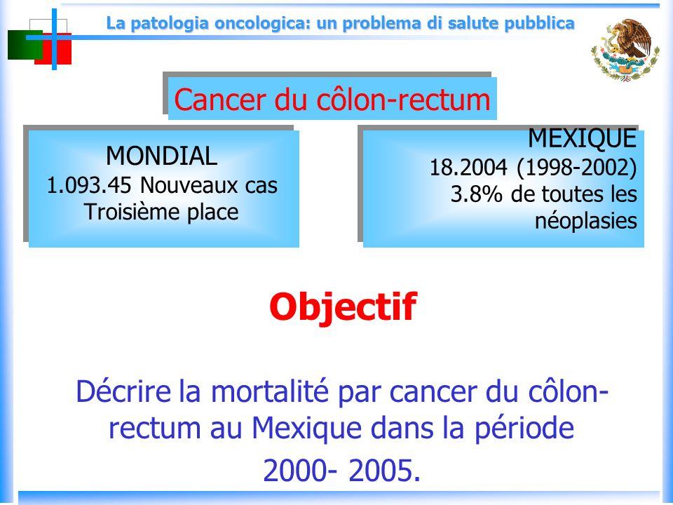 La patologia oncologica: un problema di salute pubblica MONDIAL 1.093.45 Nouveaux cas Troisième place Objectif Décrire la mortalité par cancer du côlon- rectum au Mexique dans la période 2000- 2005.
