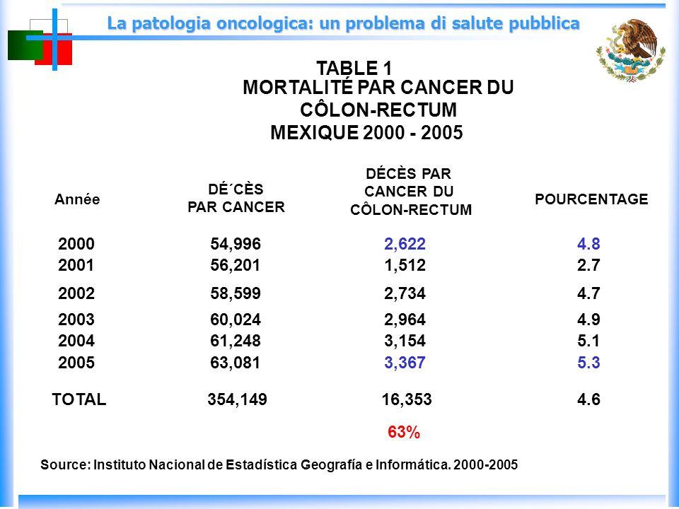 La patologia oncologica: un problema di salute pubblica DÉ´CÈS PAR CANCER DÉCÈS PAR CANCER DU CÔLON-RECTUM POURCENTAGE 200054,9962,6224.8 200156,2011,5122.7 200258,5992,7344.7 200360,0242,9644.9 200461,2483,1545.1 200563,0813,3675.3 TOTAL354,14916,3534.6 Source: Instituto Nacional de Estadística Geografía e Informática.