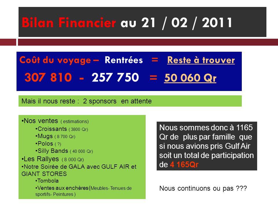 Bilan Financier au 21 / 02 / 2011 Coût du voyage – Rentrées = Reste à trouver 307 810 - 257 750 = 50 060 Qr Mais il nous reste : 2 sponsors en attente