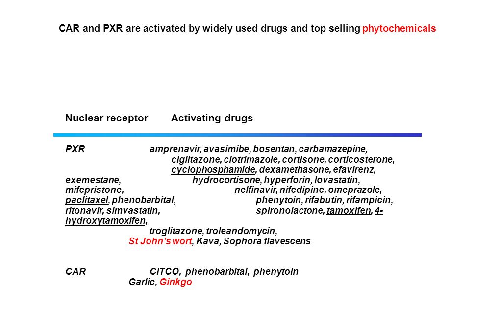 Nuclear receptor Activating drugs PXR amprenavir, avasimibe, bosentan, carbamazepine, ciglitazone, clotrimazole, cortisone, corticosterone, cyclophosp