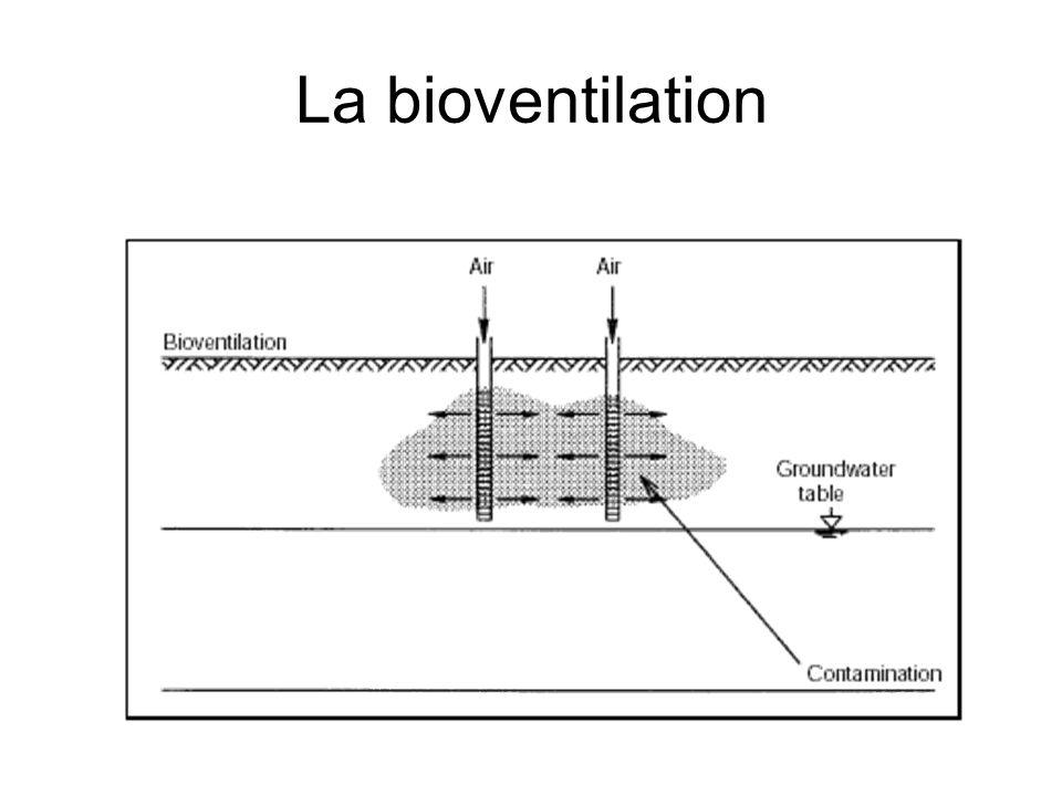 La bioventilation