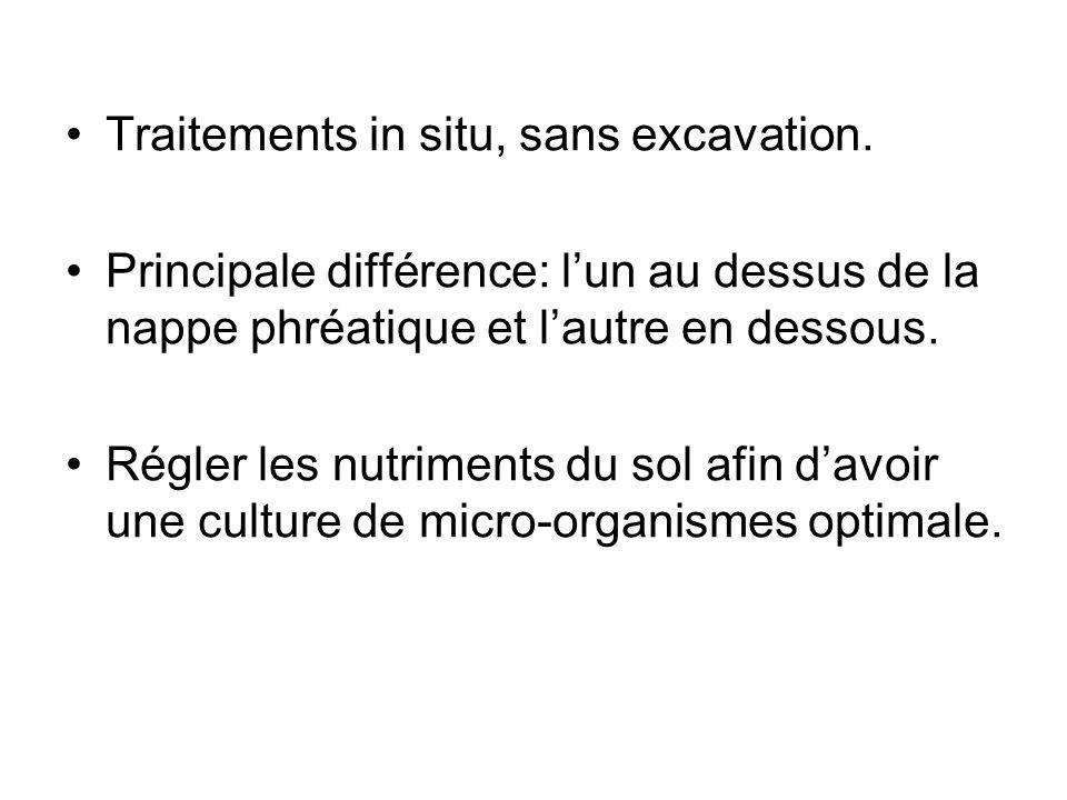 Bioventilation: insufler ou aspirer lair en milieu non saturé.