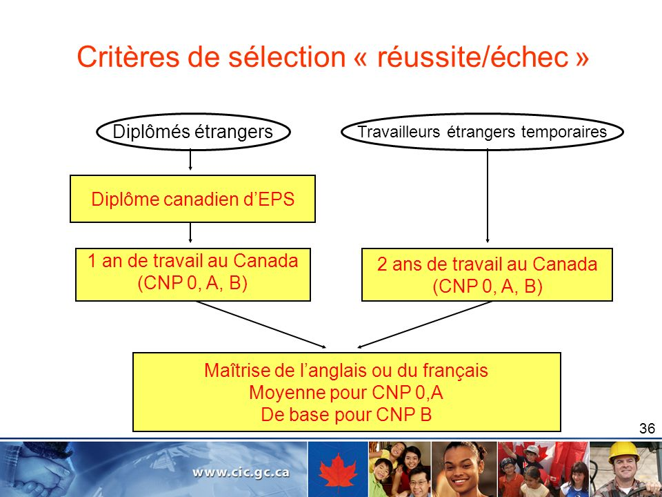 36 1 an de travail au Canada (CNP 0, A, B) 2 ans de travail au Canada (CNP 0, A, B) Diplômés étrangers Travailleurs étrangers temporaires Diplôme cana
