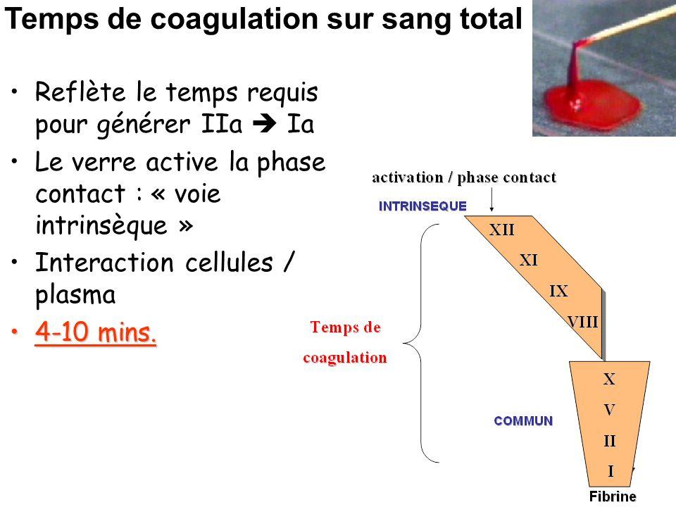27 Reflète le temps requis pour générer IIa Ia Le verre active la phase contact : « voie intrinsèque » Interaction cellules / plasma 4-10 mins.4-10 mi
