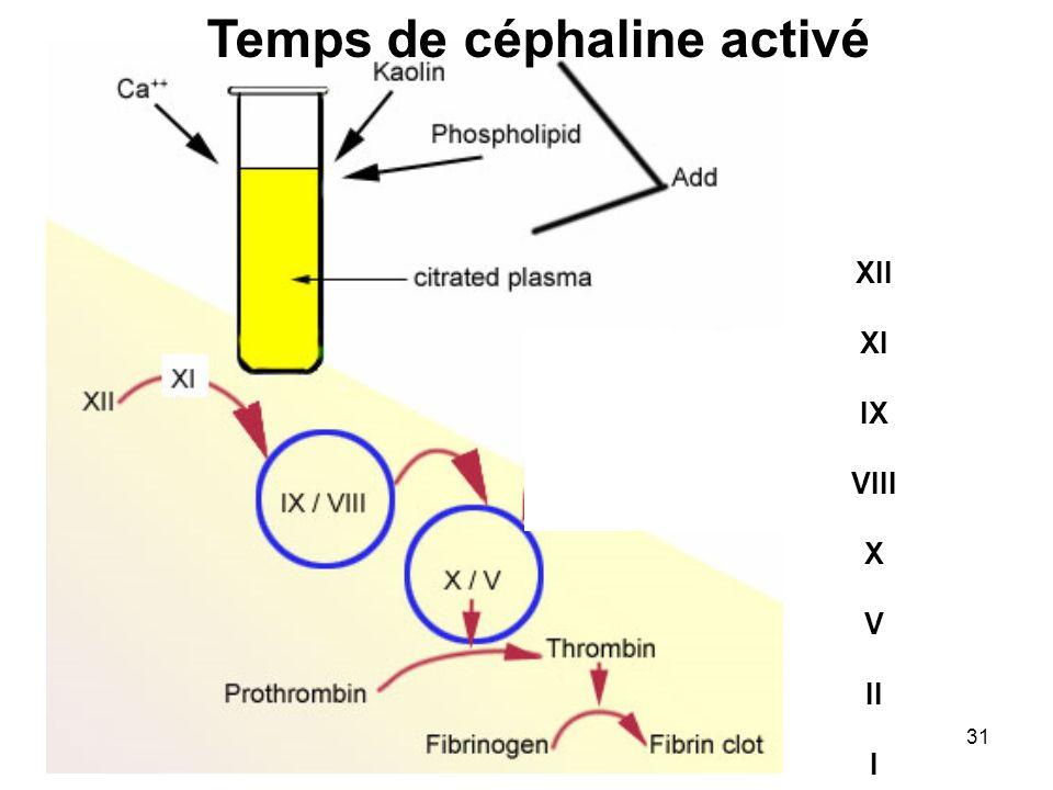 31 XII XI IX VIII X V II I Temps de céphaline activé