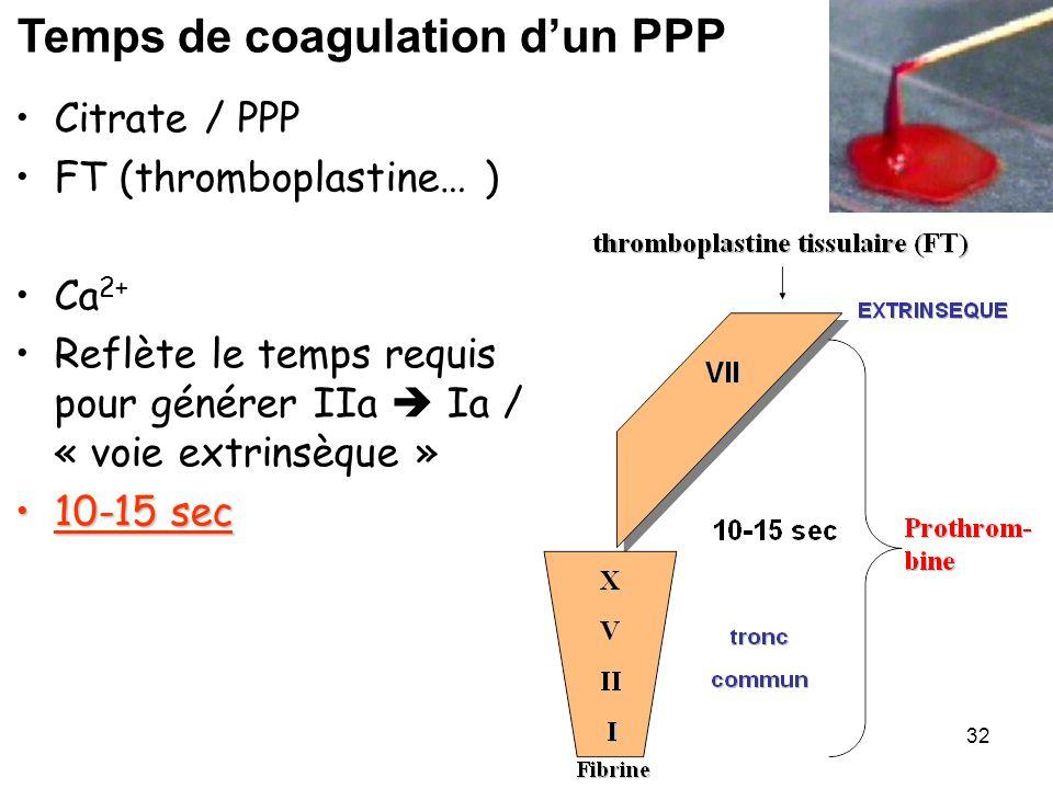 32 Citrate / PPP FT (thromboplastine… ) Ca 2+ Reflète le temps requis pour générer IIa Ia / « voie extrinsèque » 10-15 sec10-15 sec Temps de coagulati