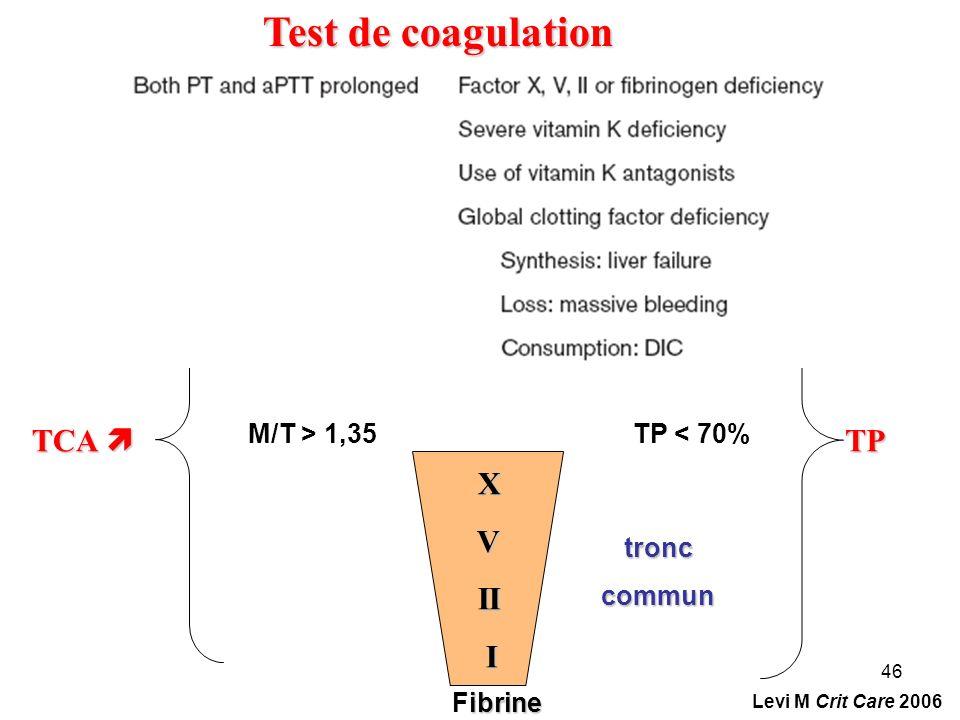 46 tronccommun TP Test de coagulation X V II II I TCA TCA ibrine Fibrine M/T > 1,35TP < 70% Levi M Crit Care 2006