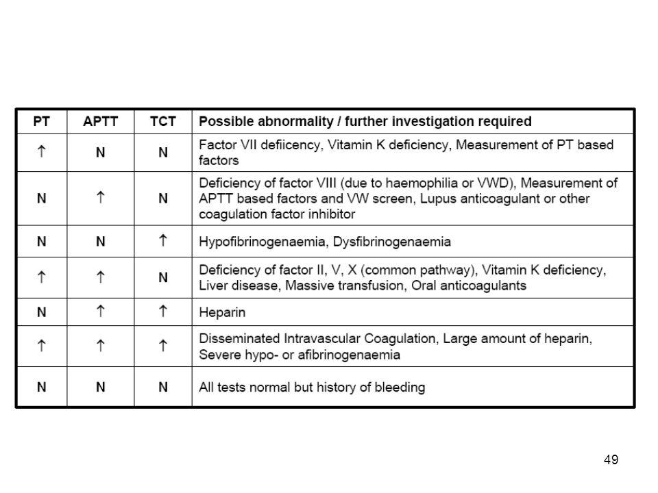 50 Homme de 77 ans traité au long cours par IEC pour une HTA Admis le 4 déc pour nécrose antérieure étendue, angioplastie et anticoagulants + antiagrégants