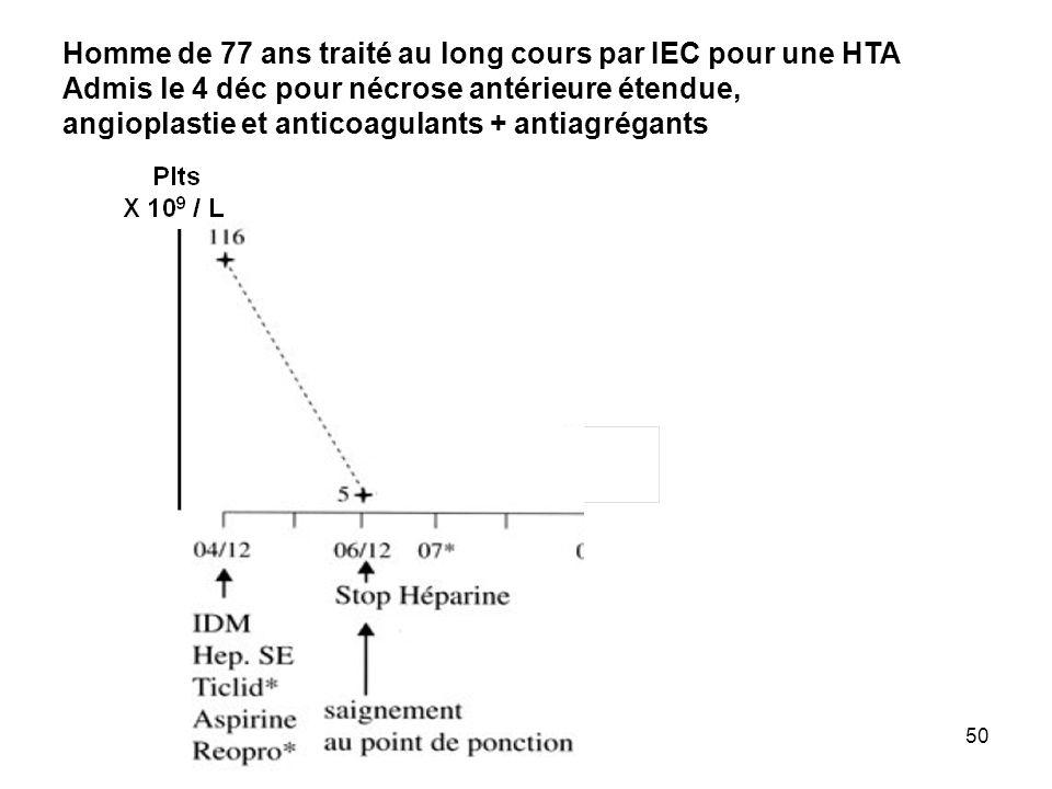 50 Homme de 77 ans traité au long cours par IEC pour une HTA Admis le 4 déc pour nécrose antérieure étendue, angioplastie et anticoagulants + antiagré