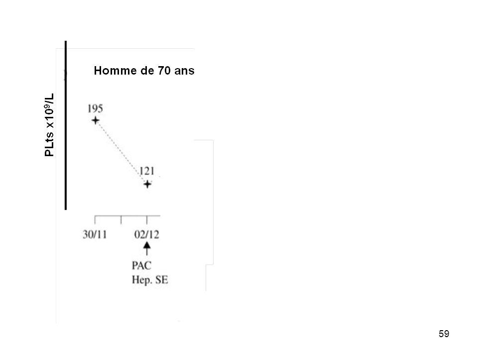 60 Plts >50% et > 20x10 9 /L J5-J10 Thrombose Autre diagnostic 2 2212 221 4Ts > 5