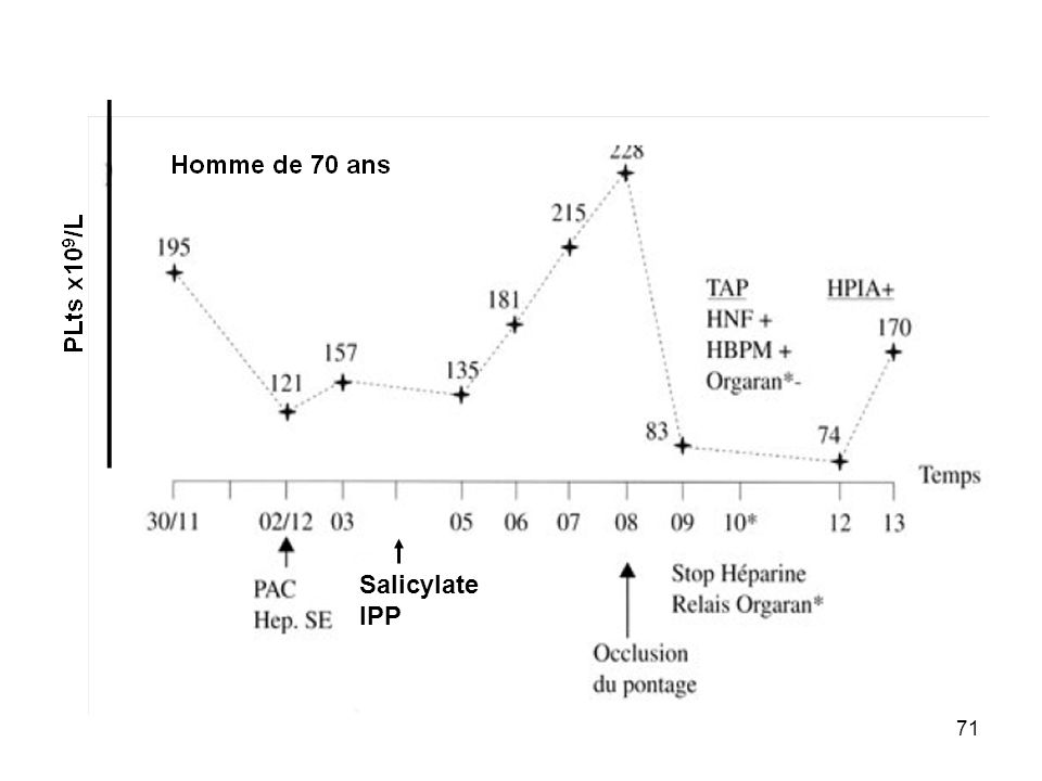 71 Salicylate IPP