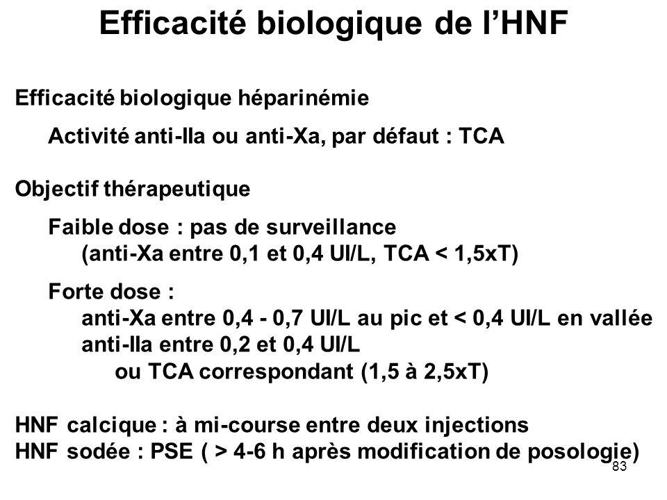 83 Efficacité biologique héparinémie Activité anti-IIa ou anti-Xa, par défaut : TCA Objectif thérapeutique Faible dose : pas de surveillance (anti-Xa
