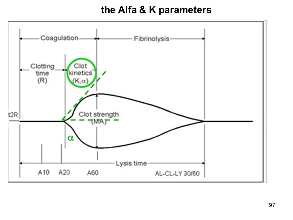 97 the Alfa & K parameters