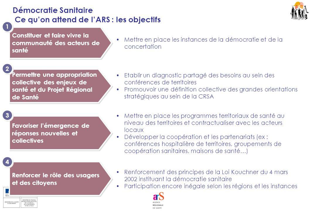 Renforcer le rôle des usagers et des citoyens Renforcement des principes de la Loi Kouchner du 4 mars 2002 instituant la démocratie sanitaire Particip