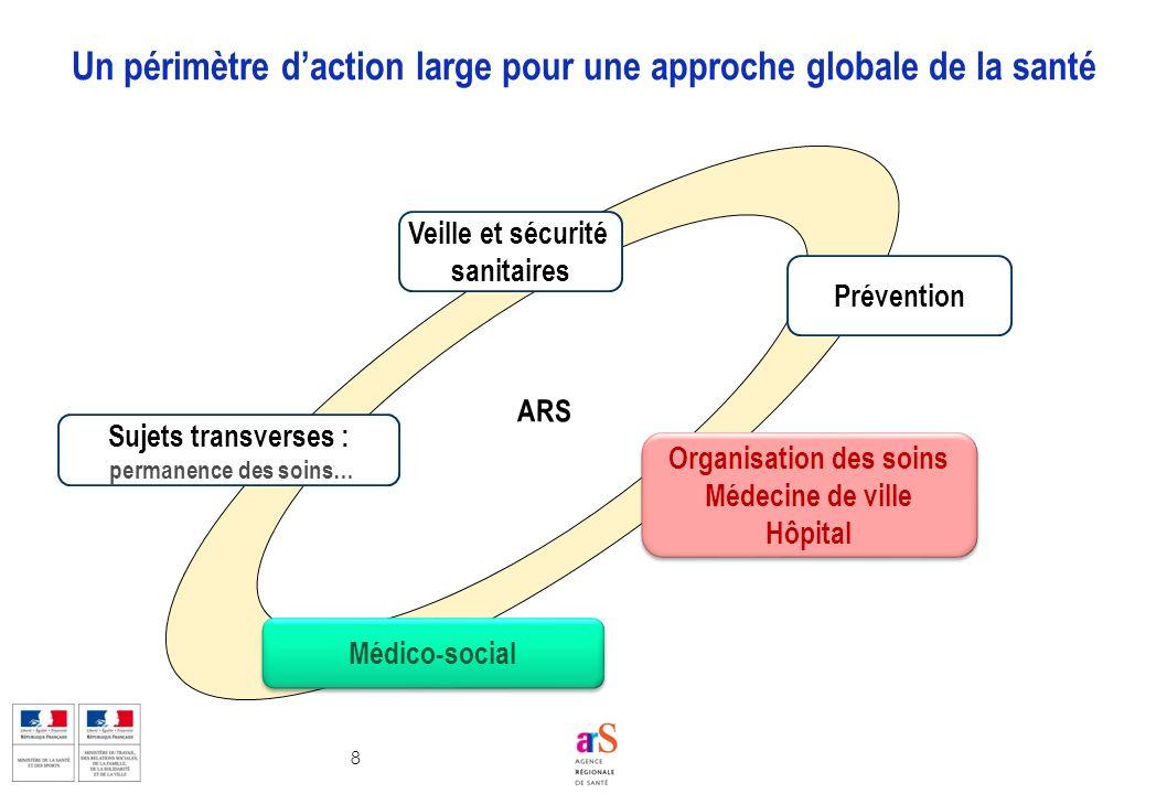 8 Un périmètre daction large pour une approche globale de la santé ARS Veille et sécurité sanitaires Prévention Organisation des soins Médecine de vil
