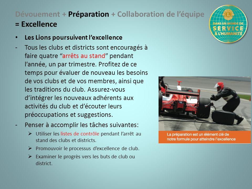 Dévouement + Préparation + Collaboration de léquipe = Excellence Les Lions poursuivent lexcellence -Tous les clubs et districts sont encouragés à fair