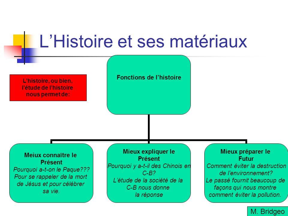 LHistoire et ses matériaux Fonctions de lhistoire Meiux connaître le Présent Pourquoi a-t-on le Paque??.