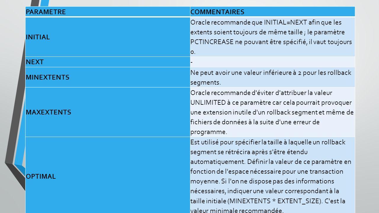 PARAMETRECOMMENTAIRES INITIAL Oracle recommande que INITIAL=NEXT afin que les extents soient toujours de même taille ; le paramètre PCTINCREASE ne pouvant être spécifié, il vaut toujours 0.