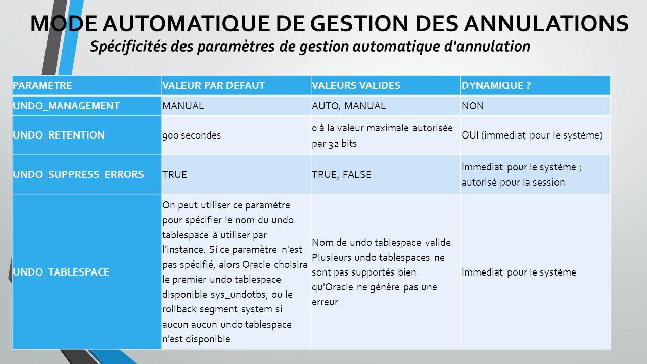MODE AUTOMATIQUE DE GESTION DES ANNULATIONS Spécificités des paramètres de gestion automatique d annulation PARAMETREVALEUR PAR DEFAUTVALEURS VALIDESDYNAMIQUE .